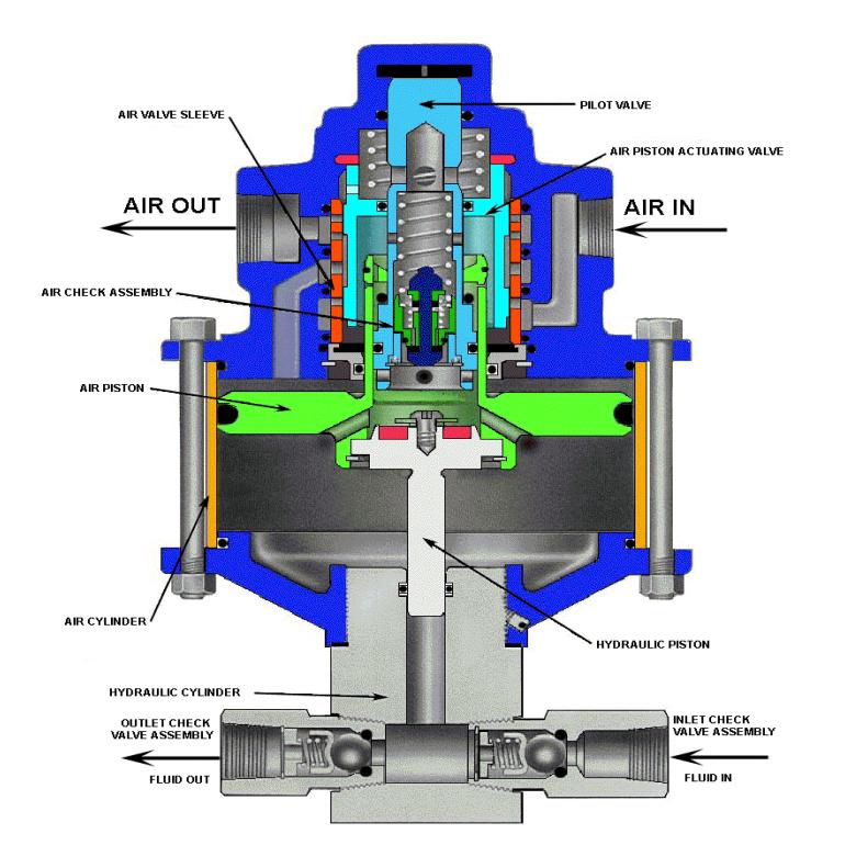 10-500 Series Liquid Pumps by SC Hydraulic